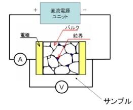 直流法によるセラミック図1 イオン導電体の測定イメージ