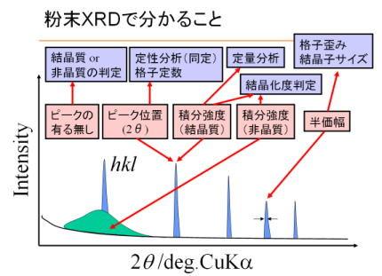 図1.XRD法で得られる回折パターン