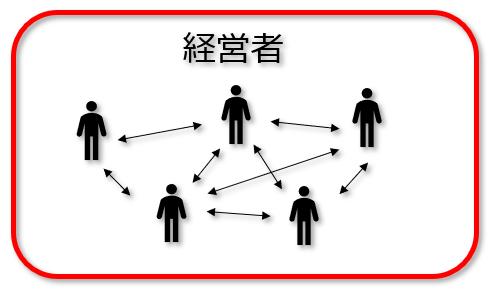 経営者コミュニティイメージ