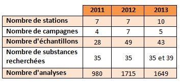 La répartition des campagnes par année