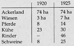 Besitztum von Fritz Schlegel von 1920 und 1925