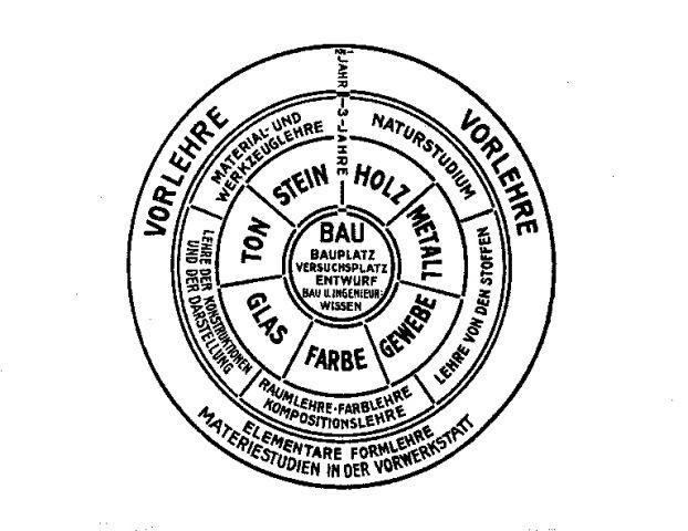 グロピウスによるバウハウスのカリキュラム(1922年)