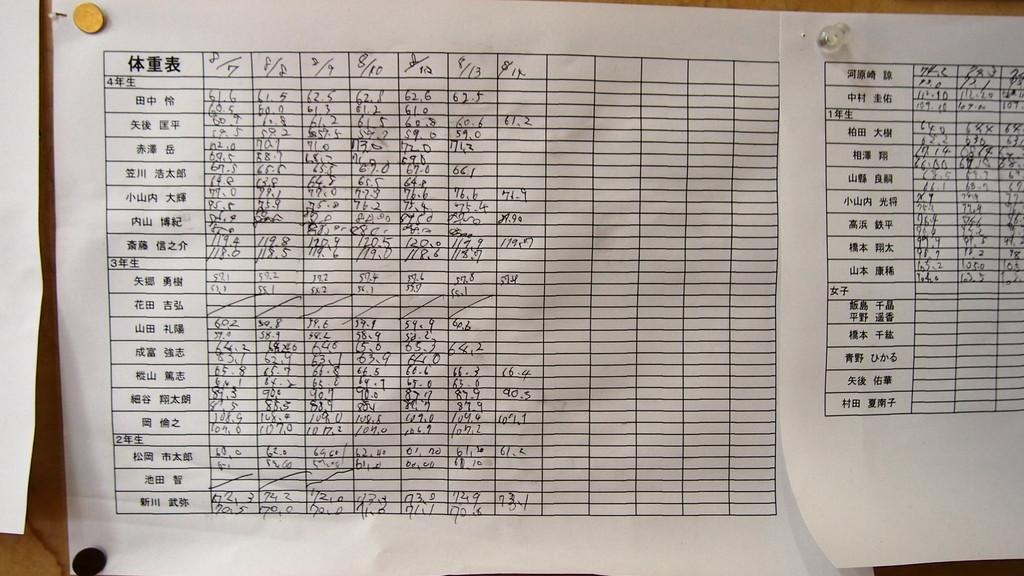部員は毎日計量しそれを記録していました。