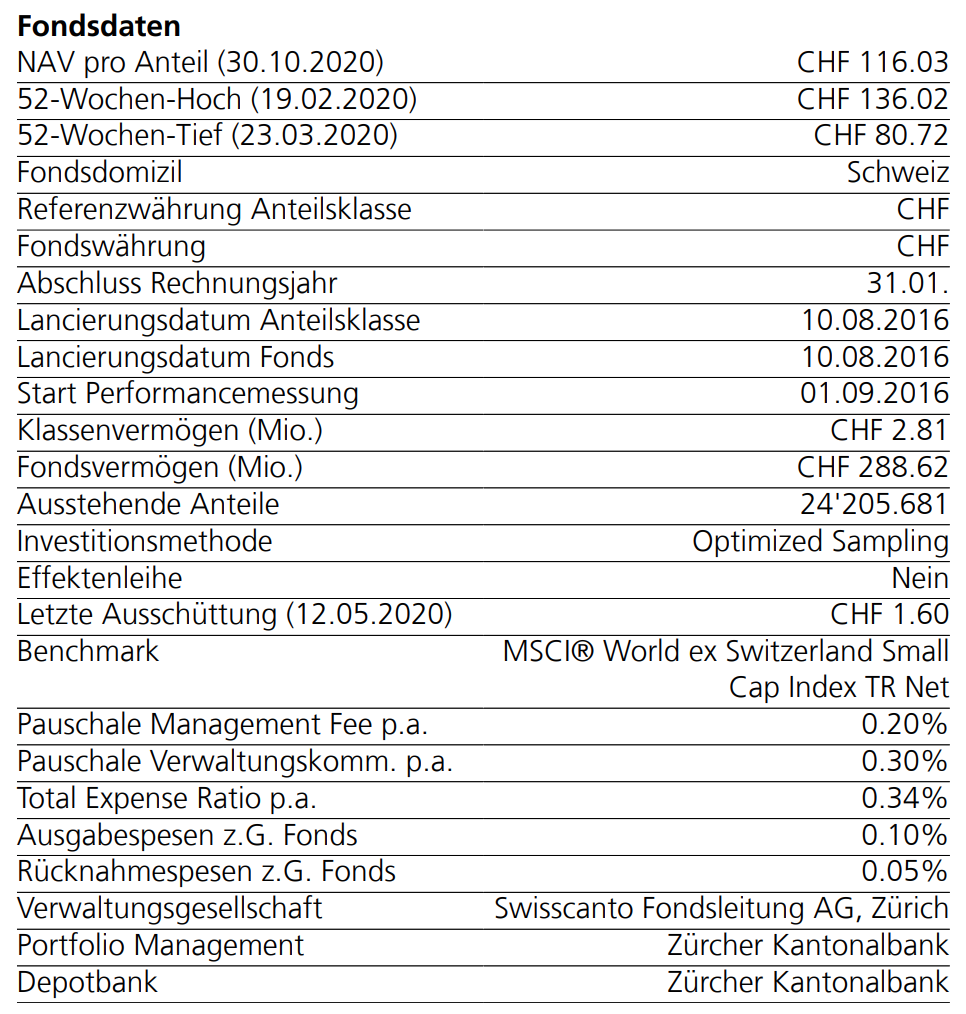 Fondsdaten Swisscanto