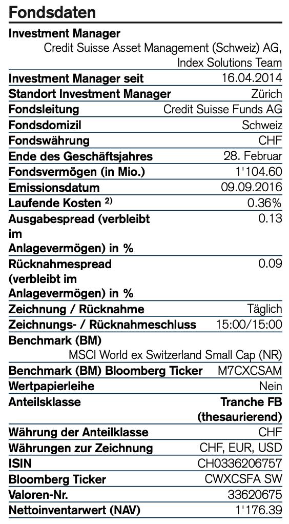 Fondsdaten Credit Suisse