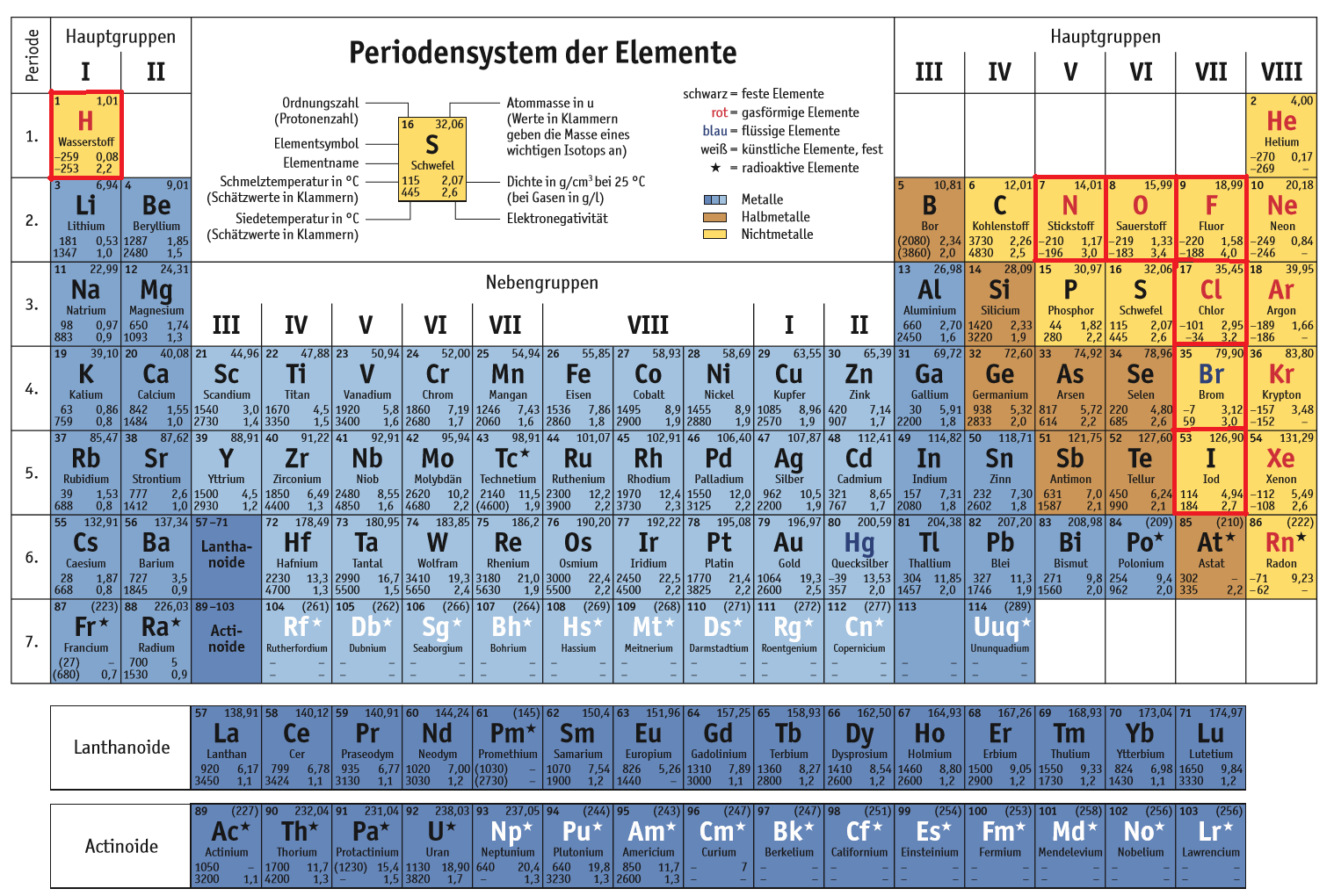 Kohlenstoff aus Stickstoff 14