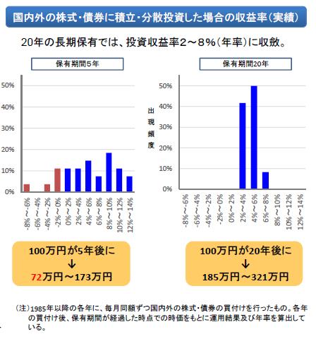 図表5-1   出所 金融庁