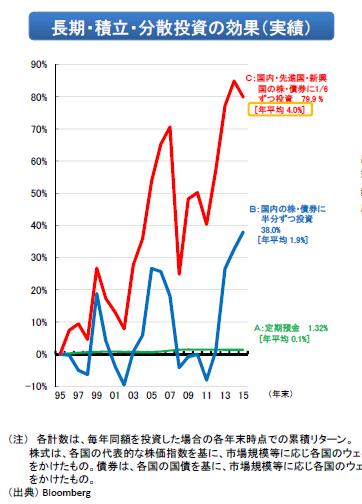 図表5-3      出所 金融庁