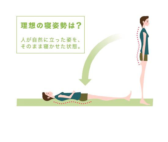 ストレートネックにもオーダーメイド枕がおすすめです。