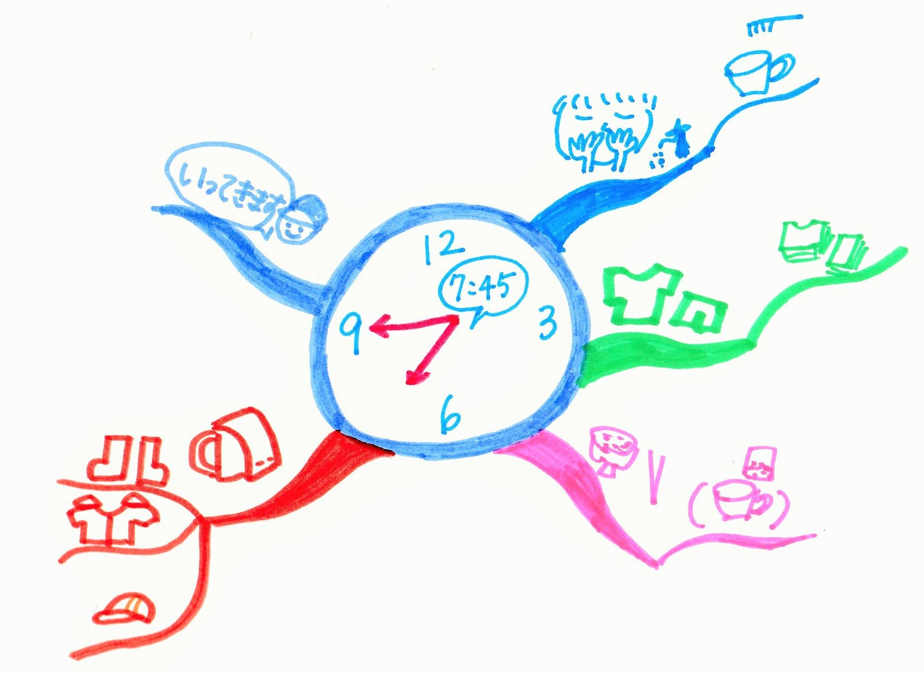 マインドマップで考える力を育てたい!