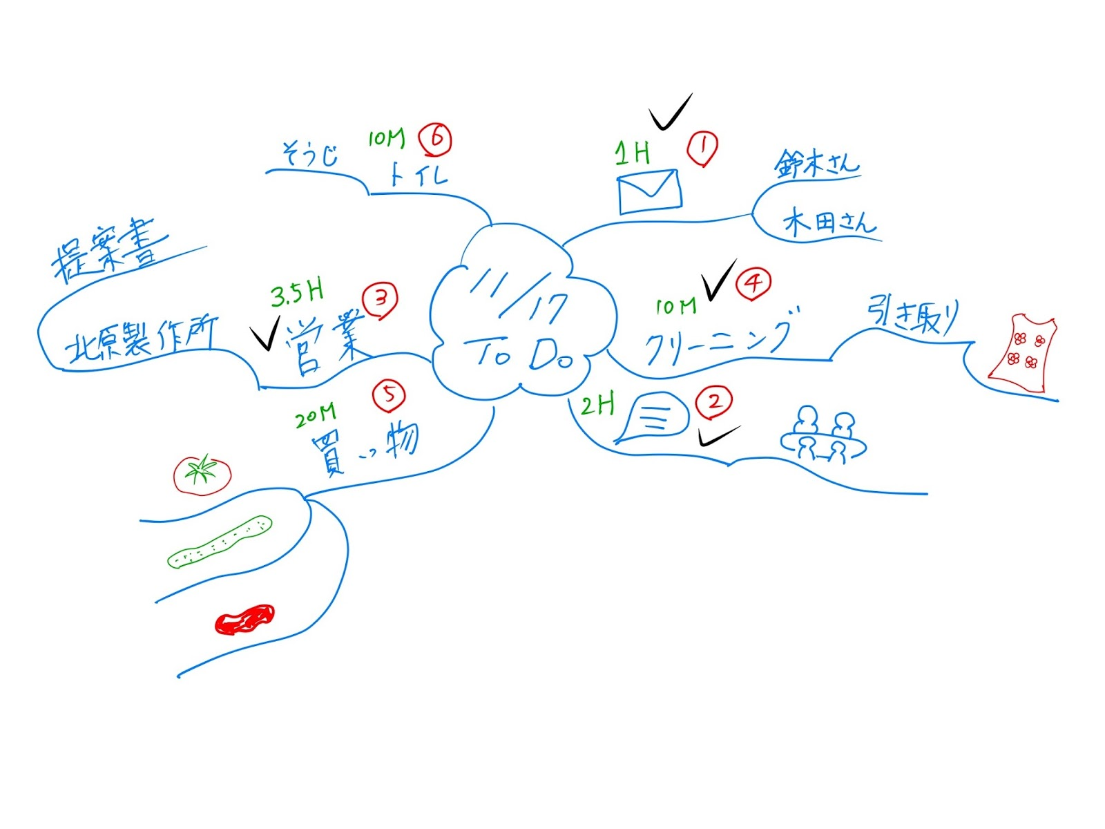 マインドマップの使い方 1日のtodo マインドマップの学校