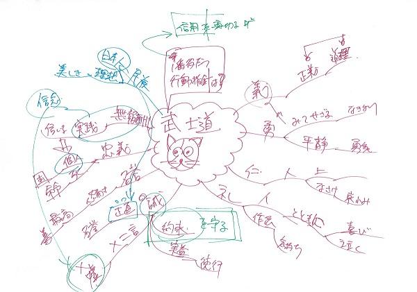 マインドマップ 「武士道 (フォトリーディング)」 (作: 岡べ まさみち)