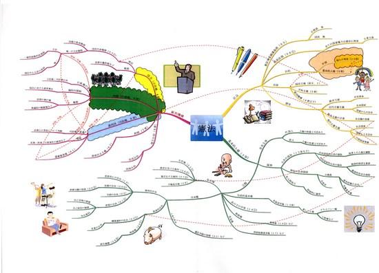 大学での講義用にiMindmapでまとめた憲法講義の全体像。配布の際には、ソフトウェアを使うと見やすい資料ができる。