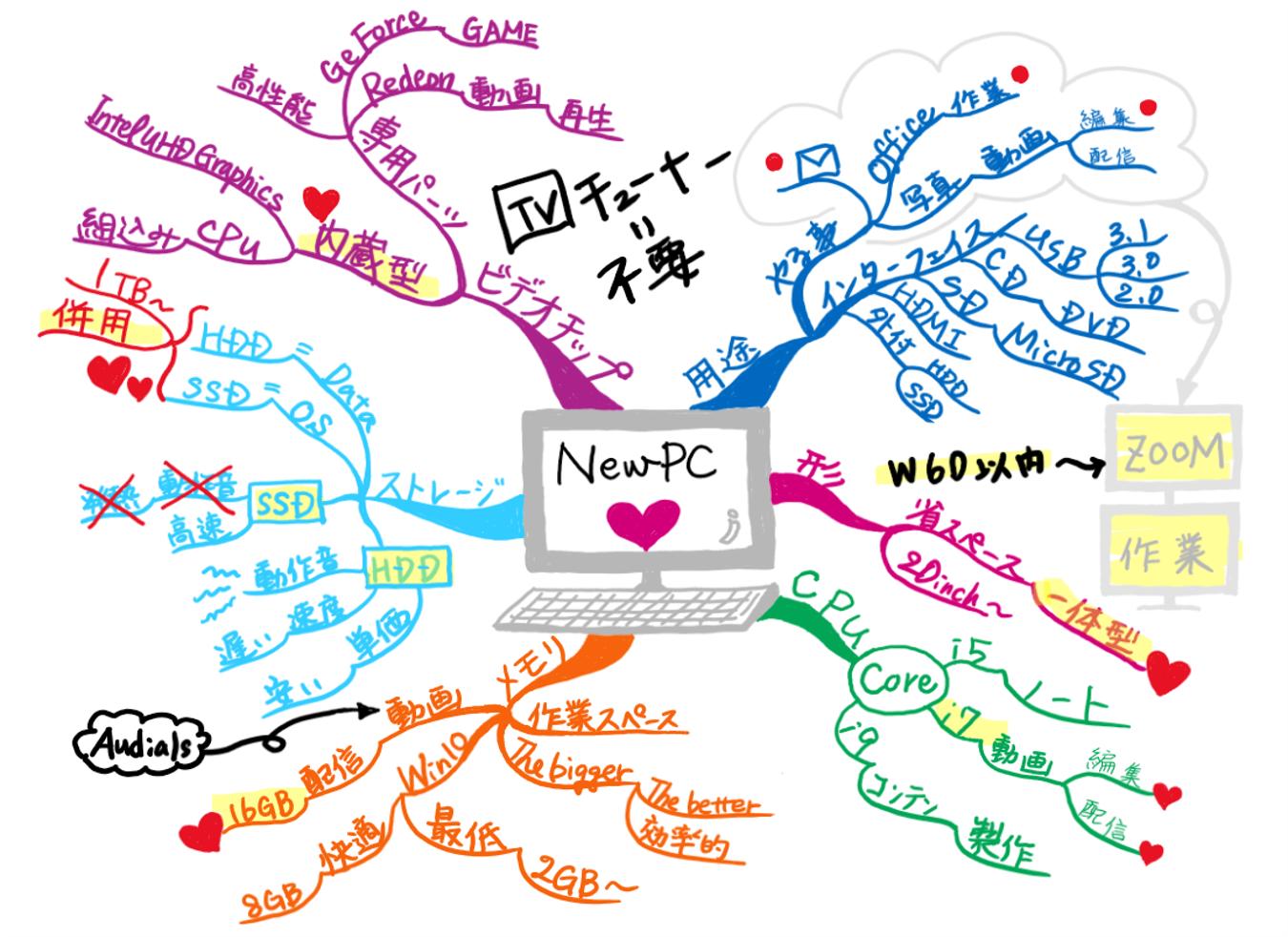 情報整理、意思決定のマインドマップ