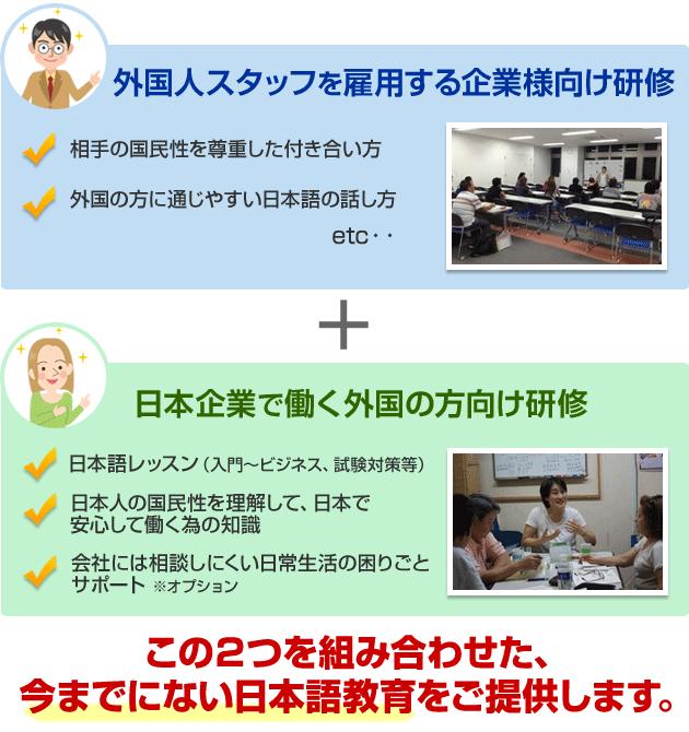 外国人スタッフを雇用する企業様向け研修、日本企業で働く外国の方向け研修を組み合わせた、今までにない日本語教育をご提供します。