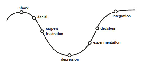 The Change Curve: Karen and Nick Woodall based on the model by Elizabeth Kübler-Ross