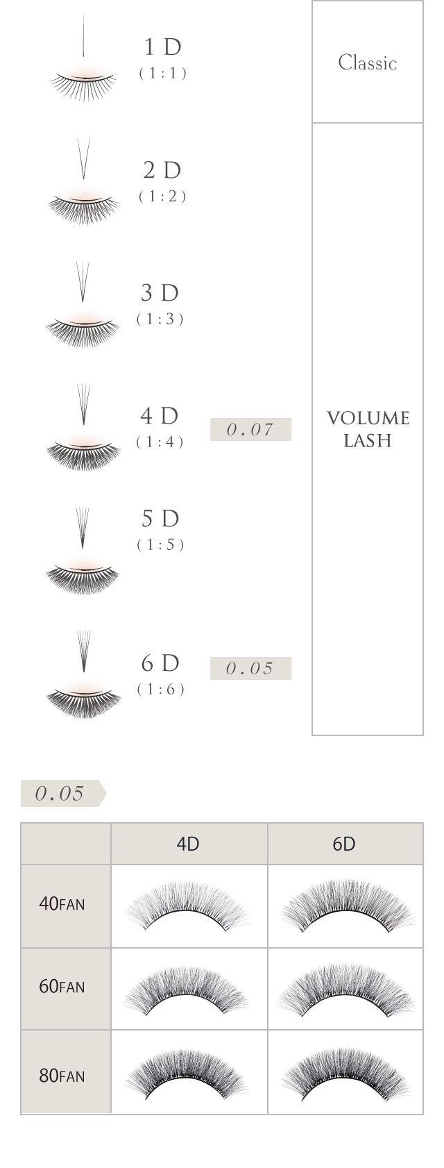 Soorten lash extensions