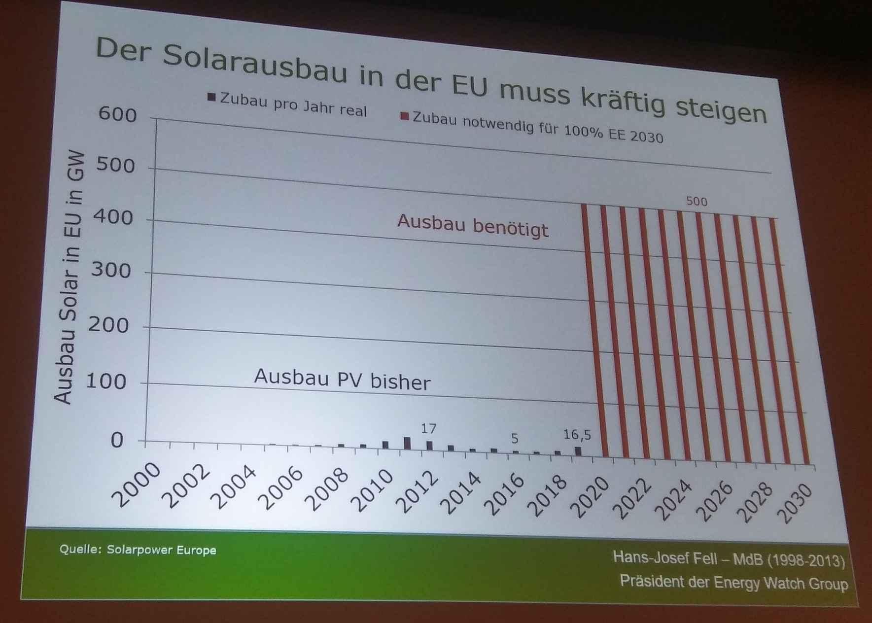 WESENTLICH  MEHR   Ausbau der Solarenergie ntwendig