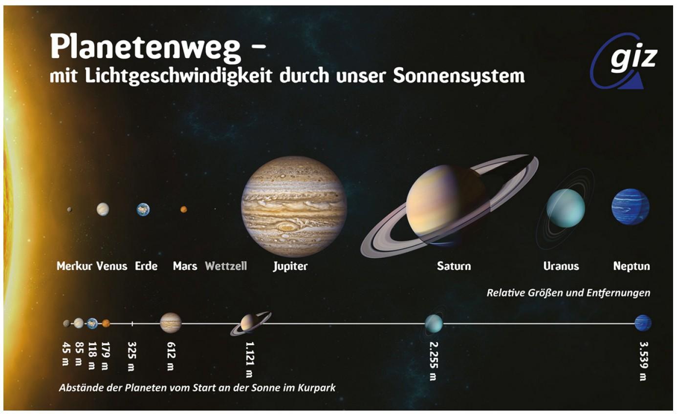 Planetenweg - foerderverein-gizs Webseite!