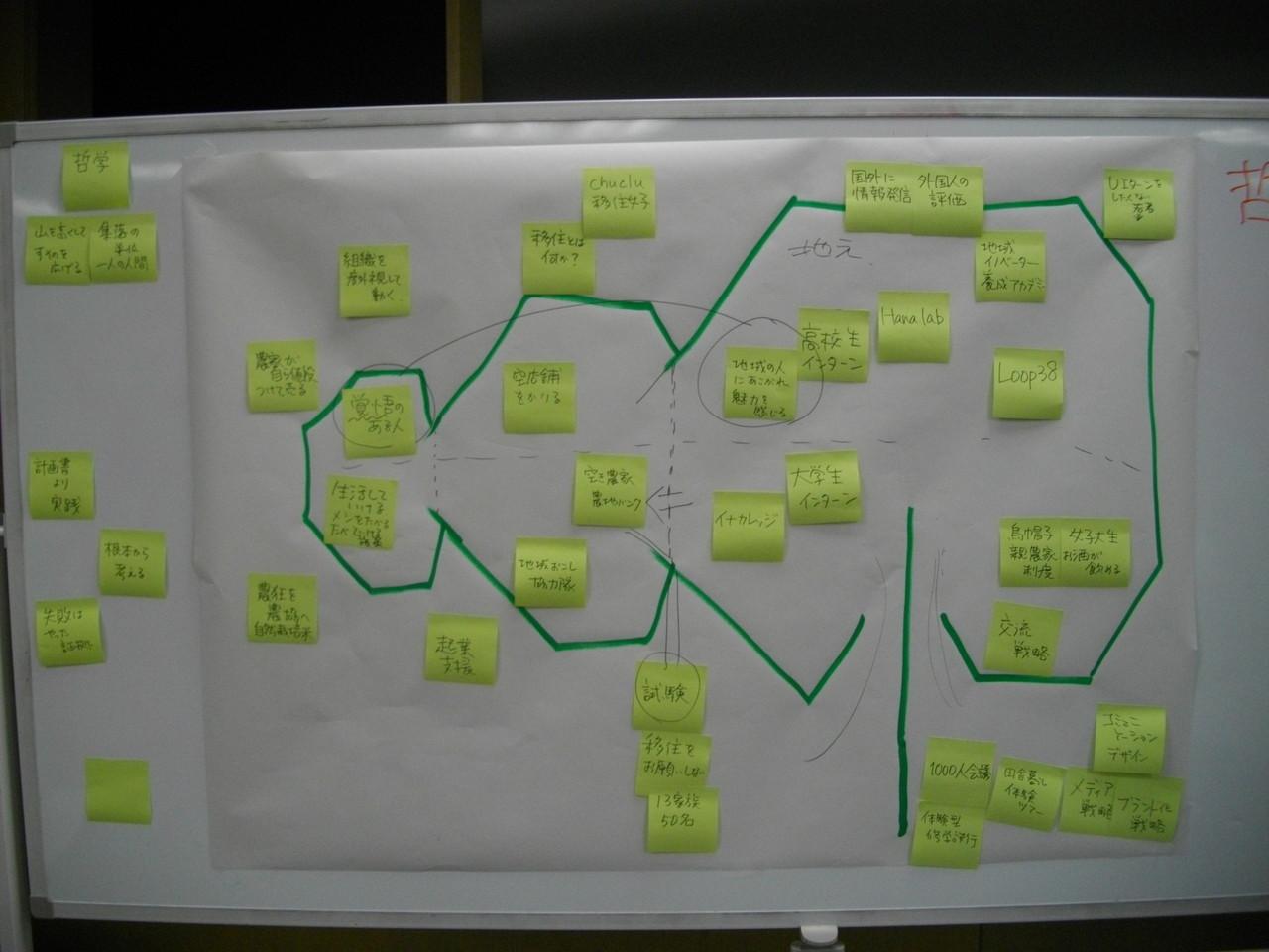 人財の定置網モデル