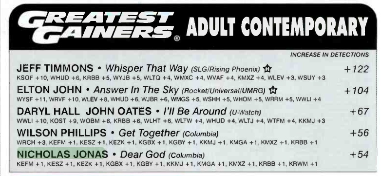 "Billboard Airplay Monitor, September 17th 2004. ""Dear God"" in the TOP 5 Greatest Gainers (of airplay)."