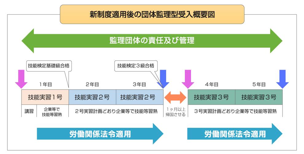 新制度適用後の団体監理型受入概要図