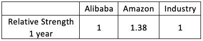 Relative strength 1 year Alibaba Amazon