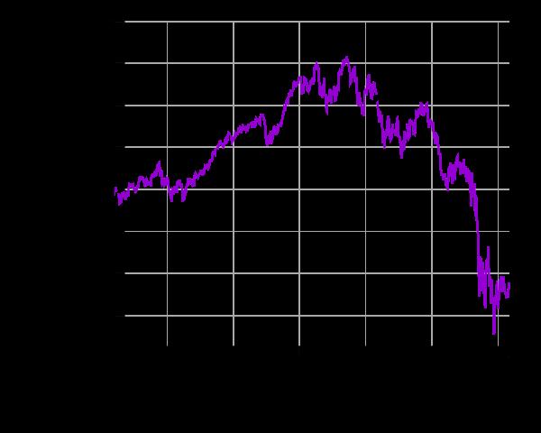 Dow Jones Finanzkrise 2007