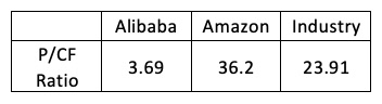Price to cashflow Alibaba Amazon