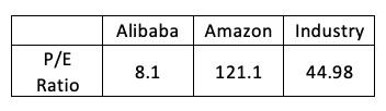 Price to Earnings Alibaba Amazon