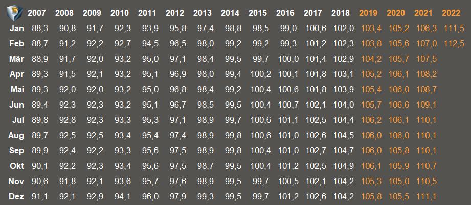 Arno Hinrichs - Verbraucherpreisindex in der Übersicht
