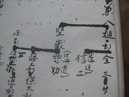 私の高祖父の名が記された井川一族家系図