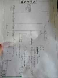森家でいただいた家系図