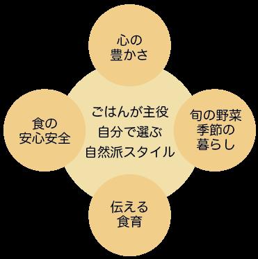 大阪の料理教室のコンセプト