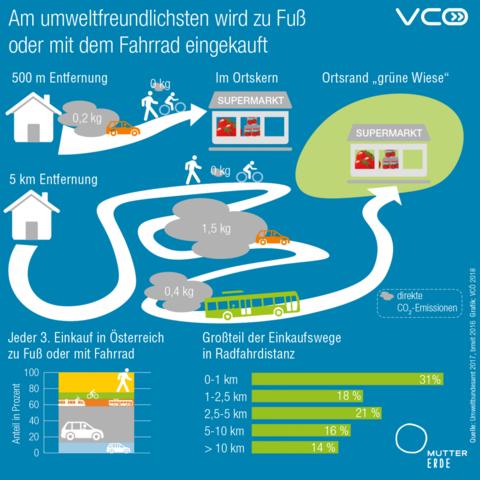 Regionales Einkaufen in Deutschfeistritz, Frohnleiten, Peggau, Übelbach und Semriach stärkt deine Region