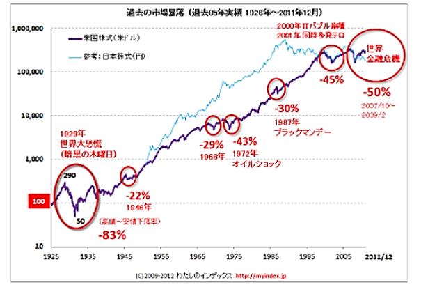 過去の市場暴落《平賀ファイナンシャルサービシズ㈱》
