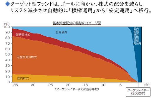 ターゲットイヤー型ファンド《平賀ファイナンシャルサービシズ(株)》
