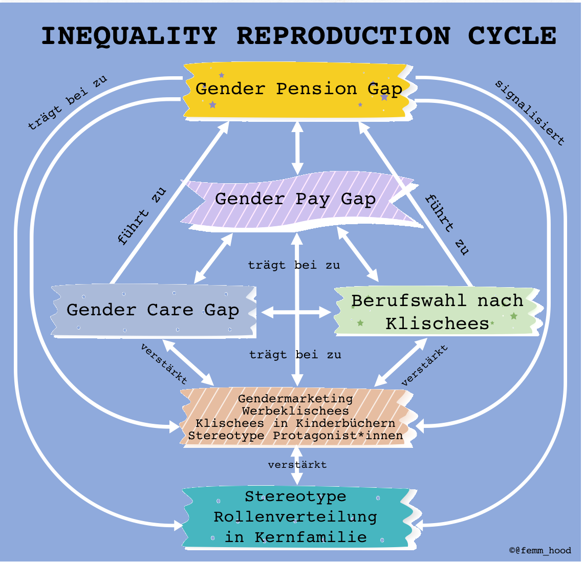 Inequality Reproduction Cycle