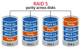 RAID 5 Parity