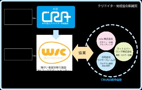 クリエイター育成協会、CRAワークサポートセンター、nola株式会社、合同会社ワイヤーフレームズ