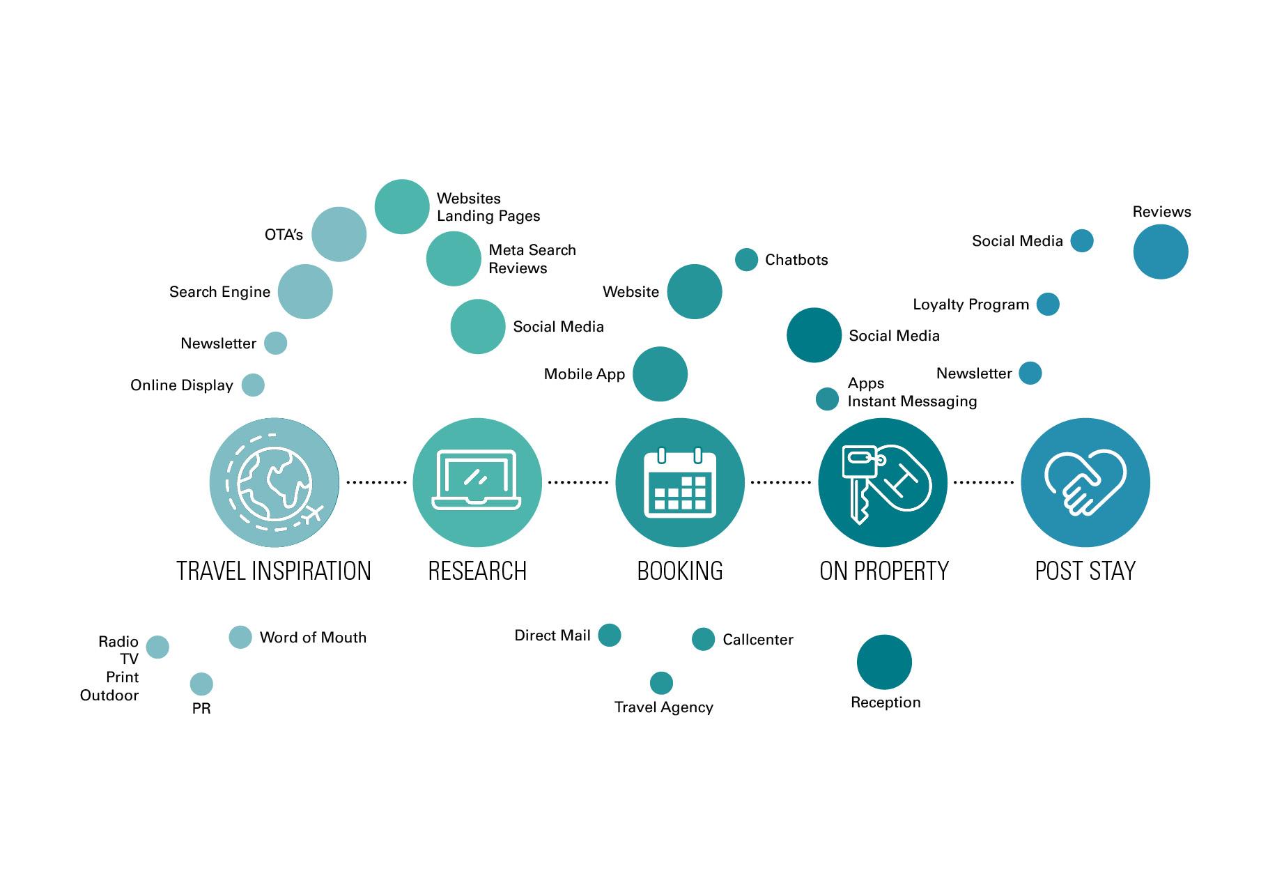 Grafik 2 für den Blog-Artikel zur Customer Journey auf gchhotelgroup.com