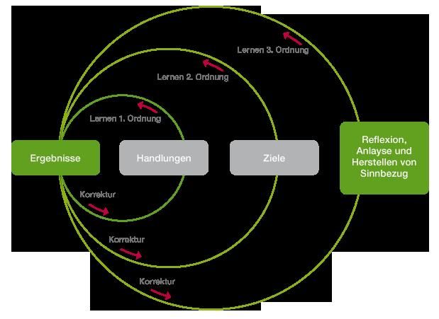 Lernen dritter Ordnung; Bottom-Up-Prozesse; Change Management; Ergebnisse; Handlungen; Ziele; Herstellen von Sinnbezug
