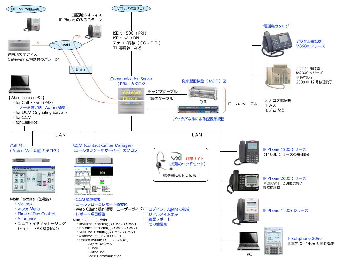 システム構成例による製品紹介,CS1000