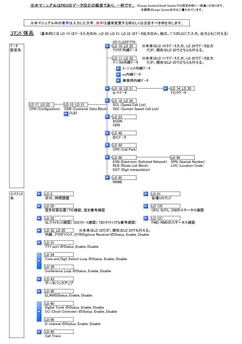 Nortel PBX Data Administration Image