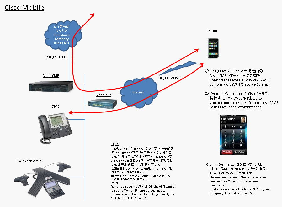 Ciscoモバイル 紹介図