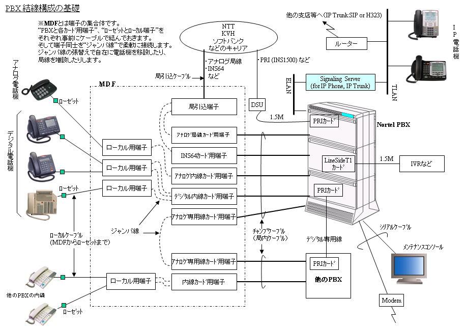 従来型配電盤(MDF図)、PBX結線構成の基礎図