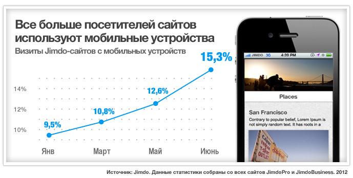 Визиты Jimdo-сайтов с мобильных устройств