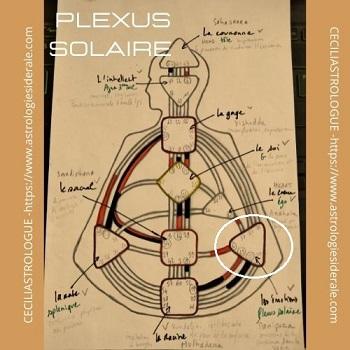 Le centre plexus solaire