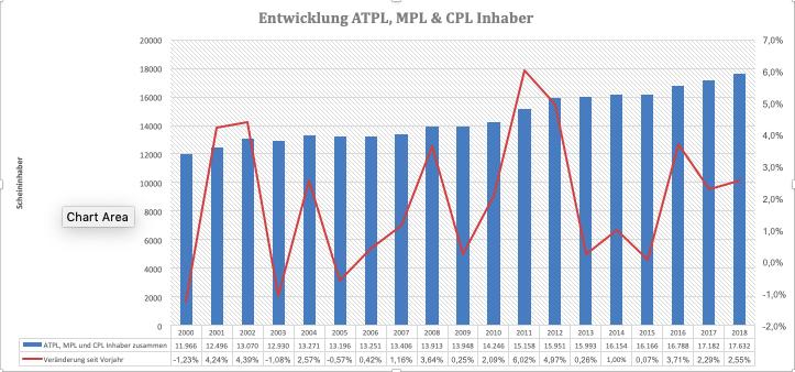 Entwicklung der ATPL, MPL und CPL Lizenzinhaber seit 2000 - Quelle: Luftfahrt-Bundesamt, 2019