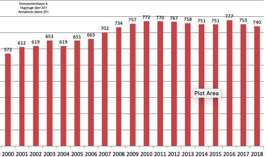 A-registrierte Flugzeuge in Deutschland 2000 - 2018 - Zahlenquelle: Luftfahrt-Bundesamt, 2019